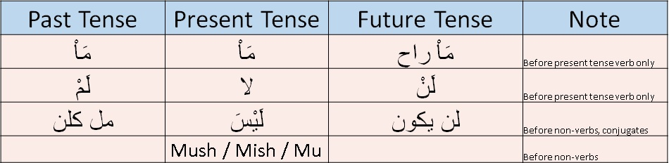 negation quick reference modern standard arabic